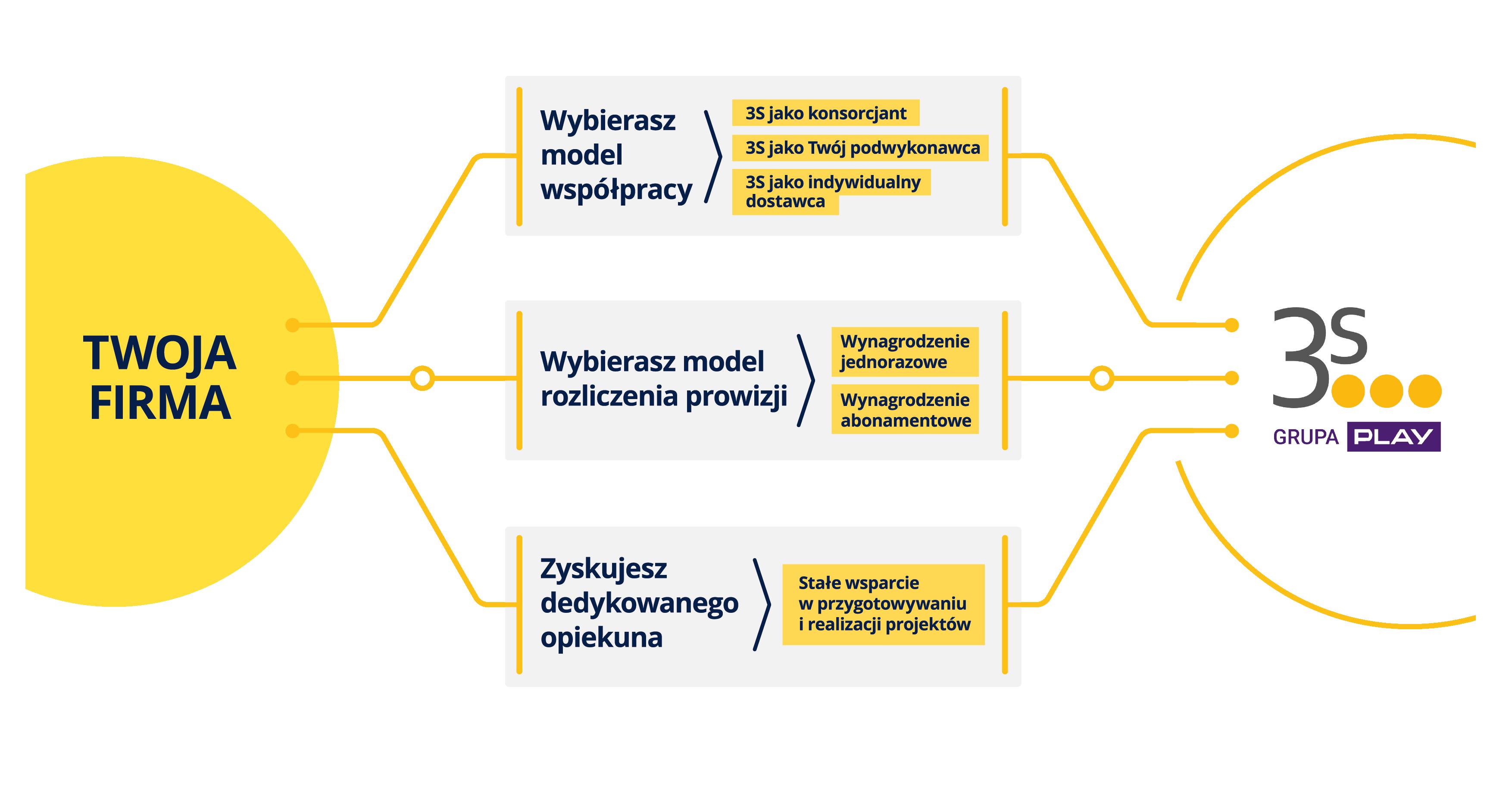 Integratorzy model współpracy
