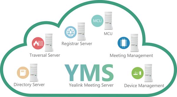 YMS składowe systemu