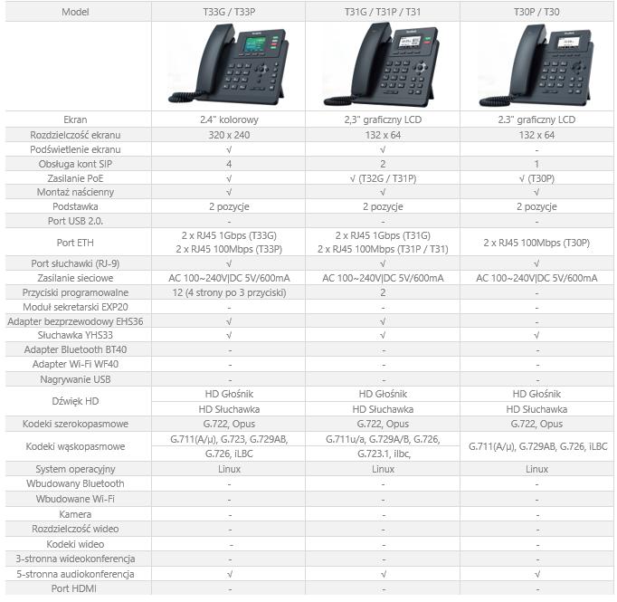 porównanie modeli telefonów z serii t3x yealink