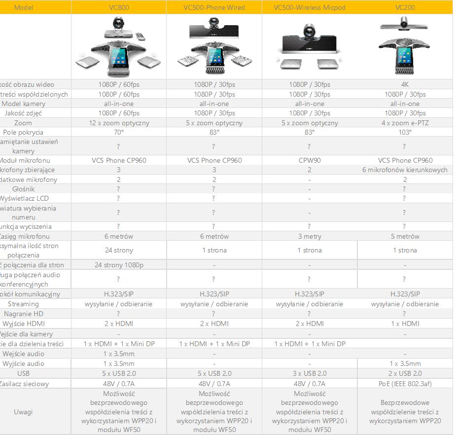 Telecloud porównanie zestawów wideokonferencyjnych