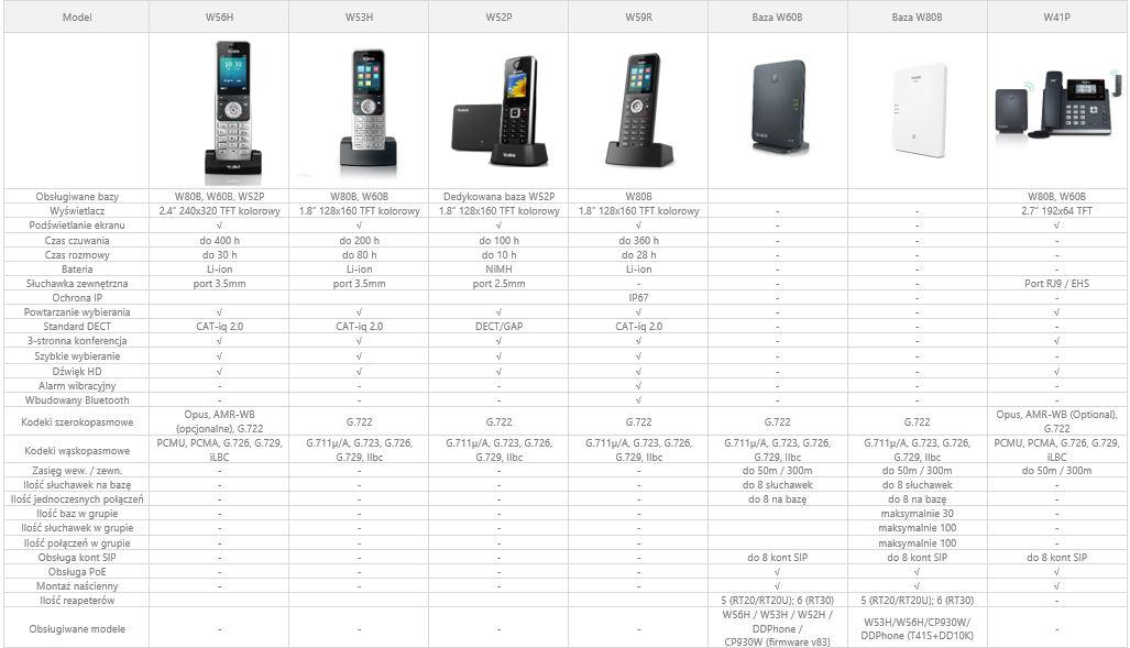 Telefony bezprzewodowe Yealink plus bazy - porównanie modeli