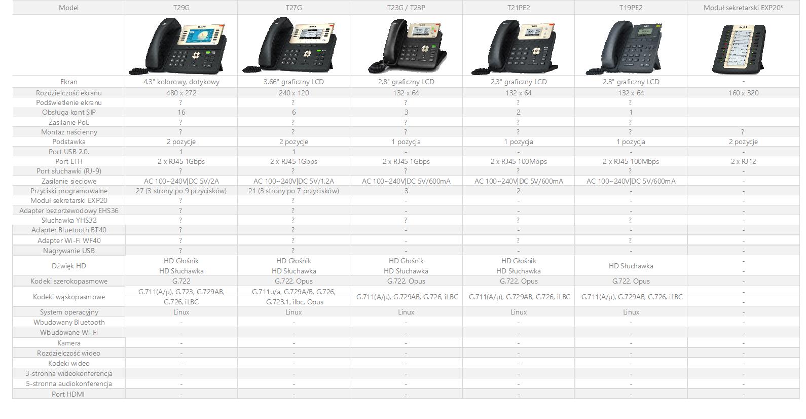 porównanie modeli telefonów z serii t2x yealink