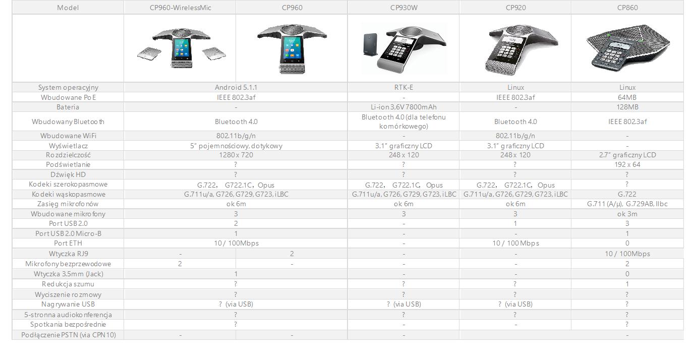 porównanie telefony audiokonferencyjne yealink