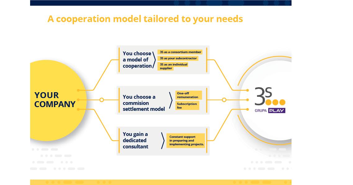 integrator zone cooperation model