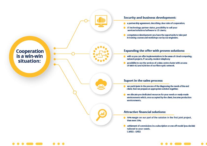integrator zone cooperation