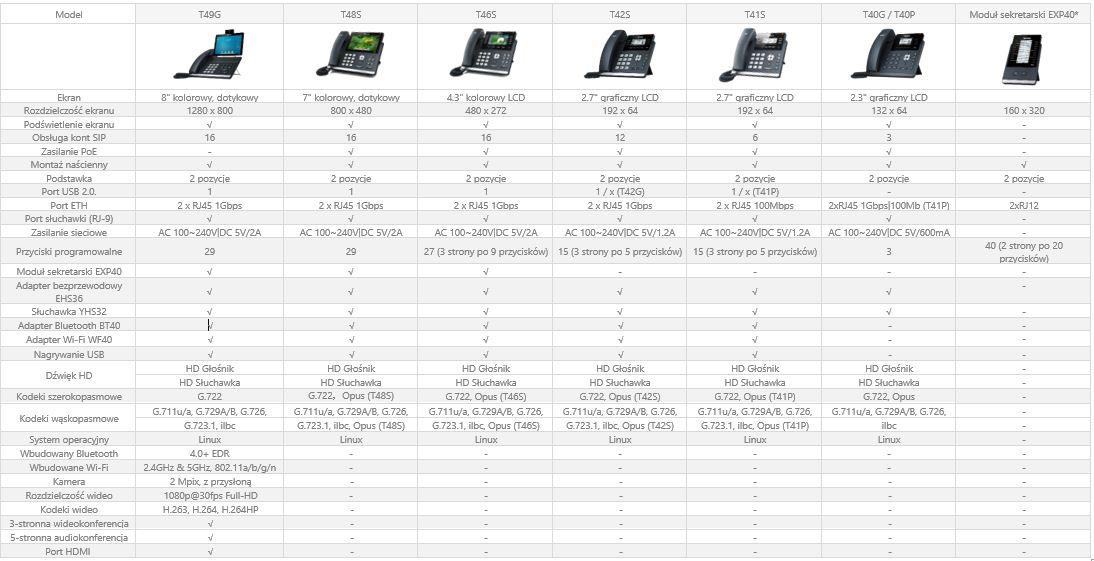 Telefony IP Yealink seria T4x - porównanie modeli