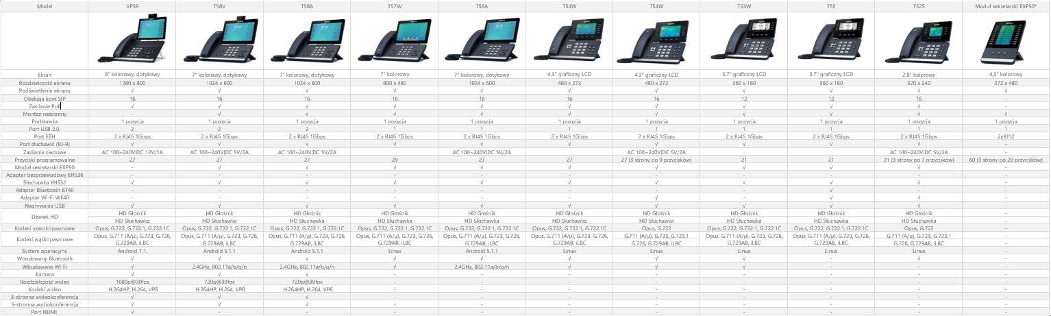 Porównanie modeli telefonów Yealink IP T5x
