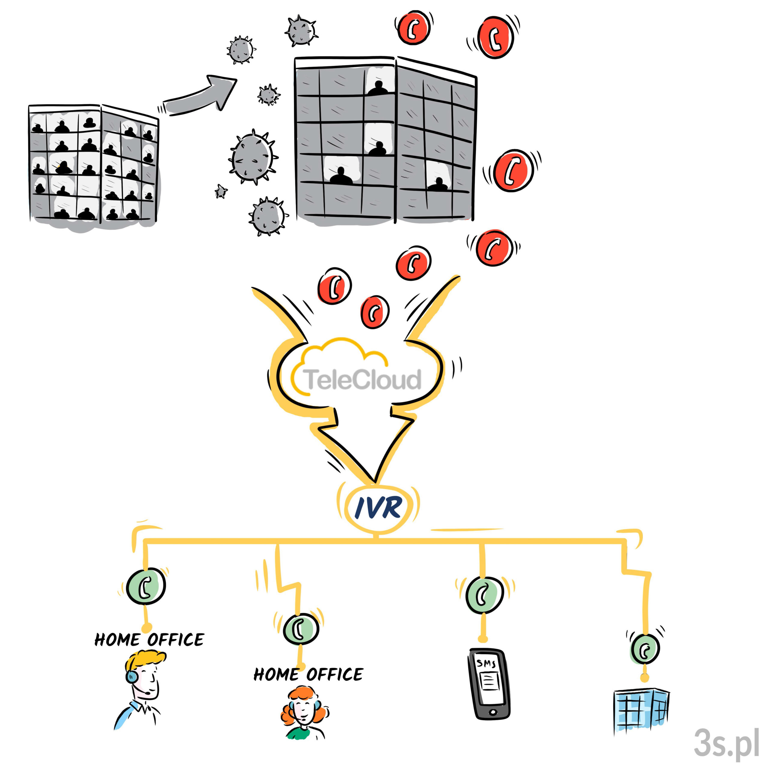telecloud ivr komunikacja telefony