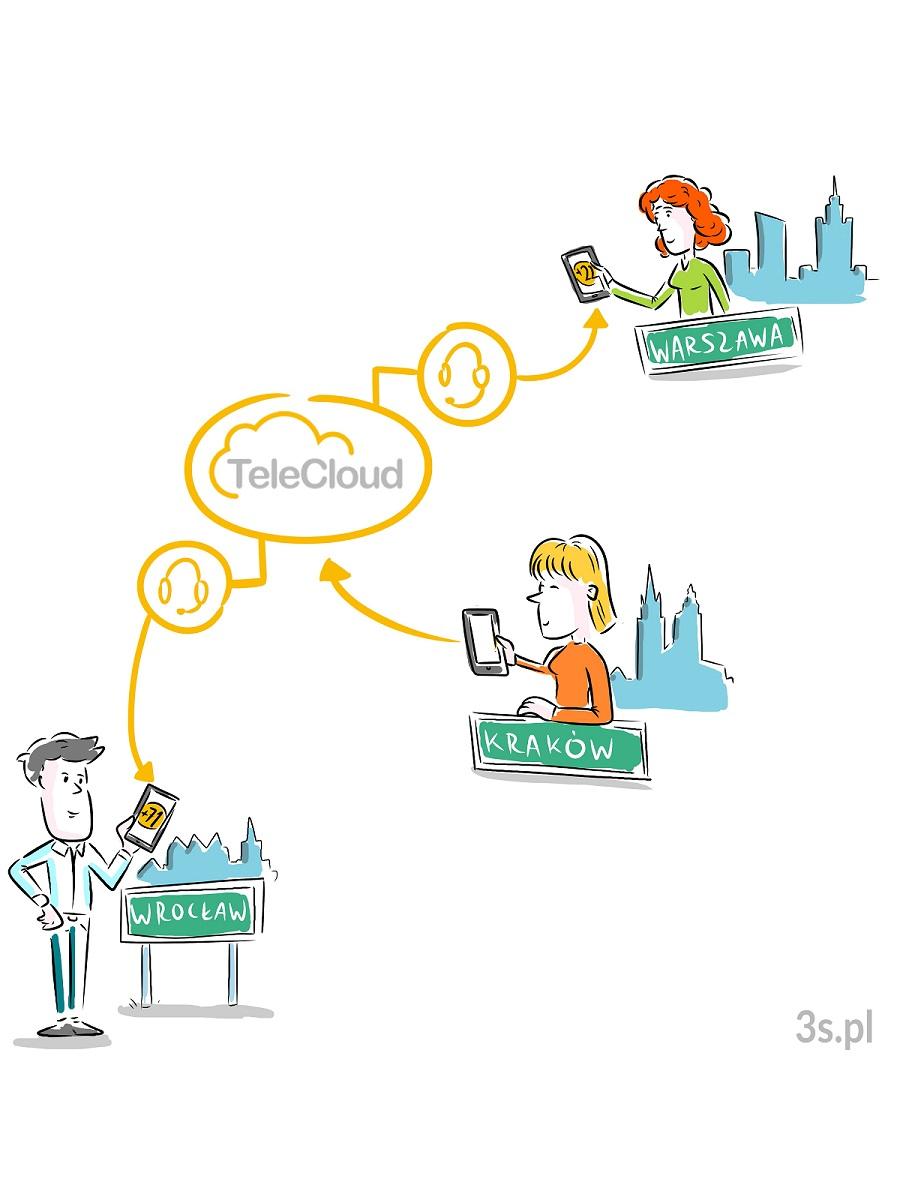 telecloud zarządzanie ruchem telefonicznym