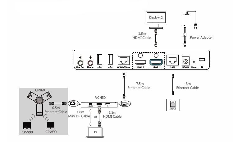 Przykładowy sposób wykorzystania ipodłączenia urządzenia yealink VCH50