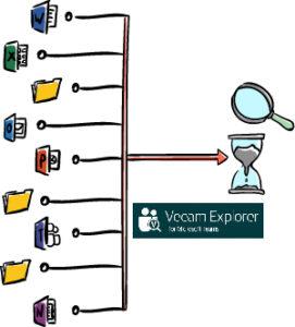 odzwyskiwanie danych, teams, Veeam explorer